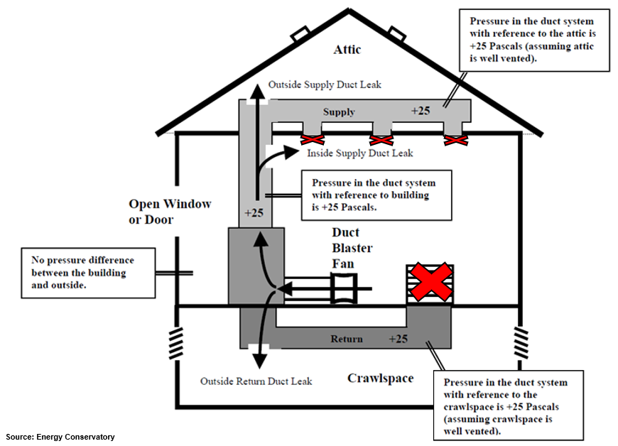 When Is Duct Leakage Testing Required